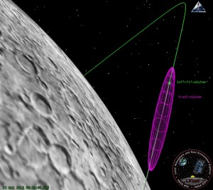 The LADEE OD team compares the orbit prediction (Purple) from a few days ago with the current solution (Green), making sure that the predictions are accurate enough to support communications and LLCD pointing activities.