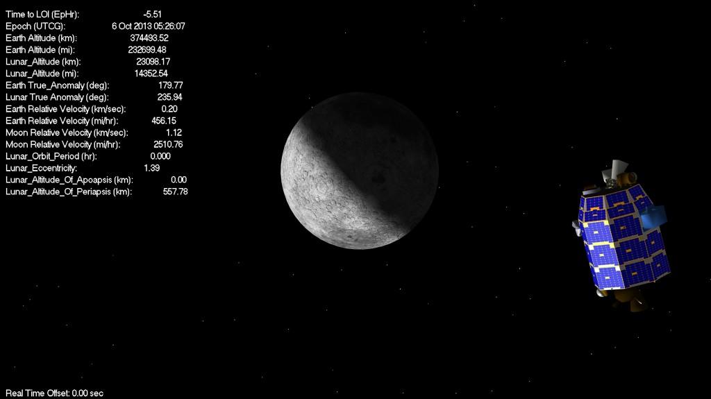 Moon stats