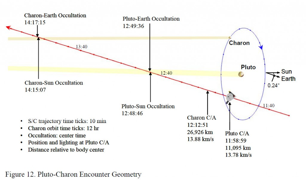 Pluto Approach Geometry (Gua and Farquhar)